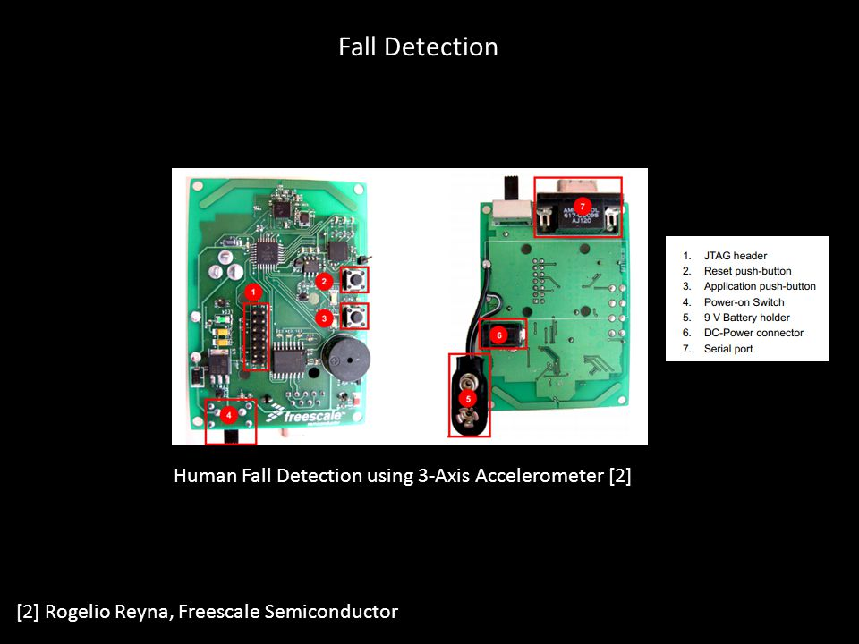 Fall Detection Human Fall Detection using 3-Axis Accelerometer [2]